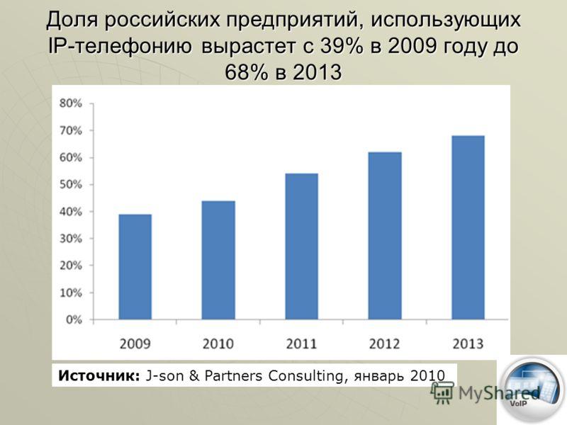 Доля российских предприятий, использующих IP-телефонию вырастет с 39% в 2009 году до 68% в 2013 Источник: J-son & Partners Consulting, январь 2010