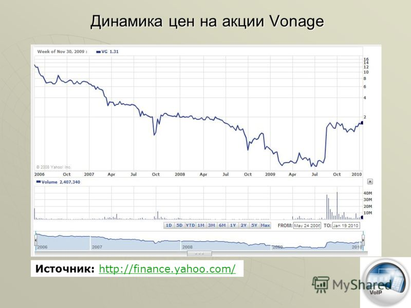 Динамика цен на акции Vonage Источник: http://finance.yahoo.com/http://finance.yahoo.com/