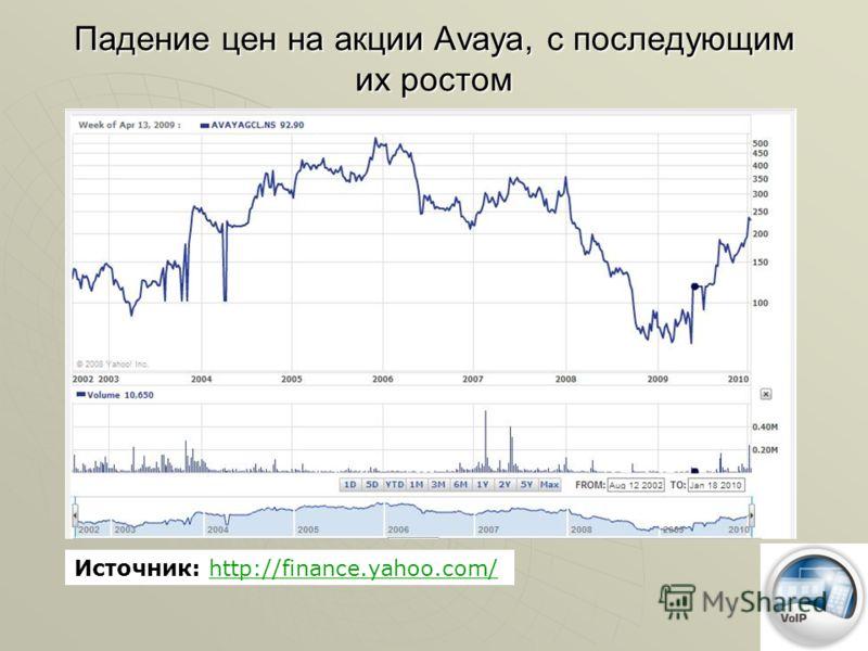 Падение цен на акции Avaya, с последующим их ростом Источник: http://finance.yahoo.com/http://finance.yahoo.com/