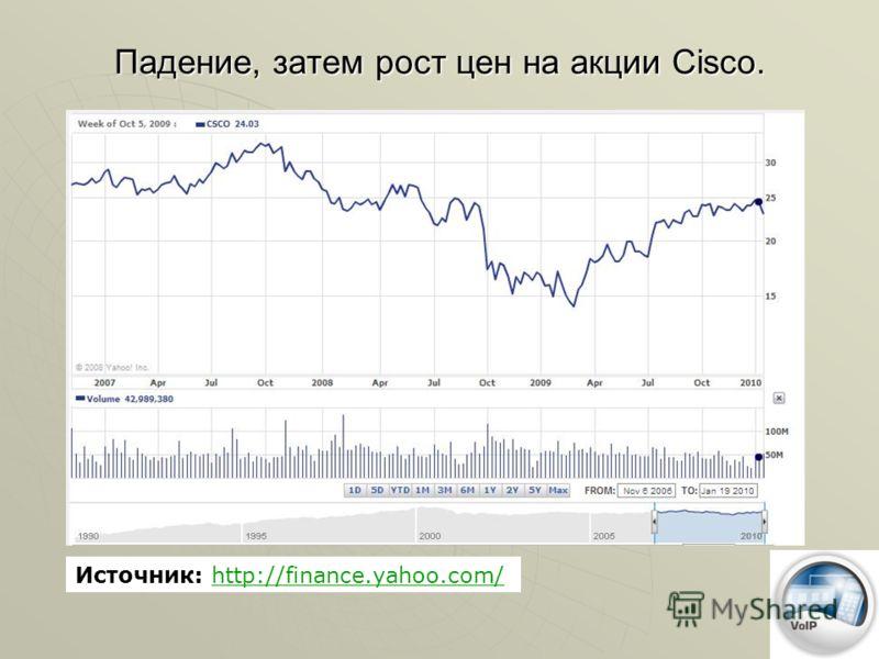 Падение, затем рост цен на акции Cisco. Источник: http://finance.yahoo.com/http://finance.yahoo.com/
