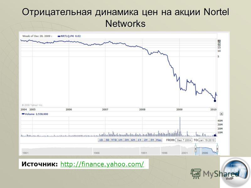 Отрицательная динамика цен на акции Nortel Networks Источник: http://finance.yahoo.com/http://finance.yahoo.com/