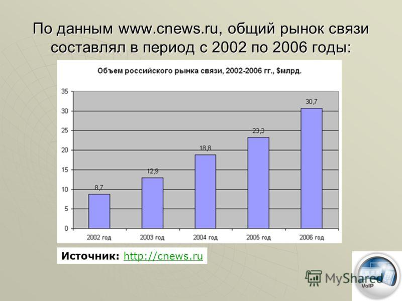 По данным www.cnews.ru, общий рынок связи составлял в период с 2002 по 2006 годы: Источник: http://cnews.ruhttp://cnews.ru