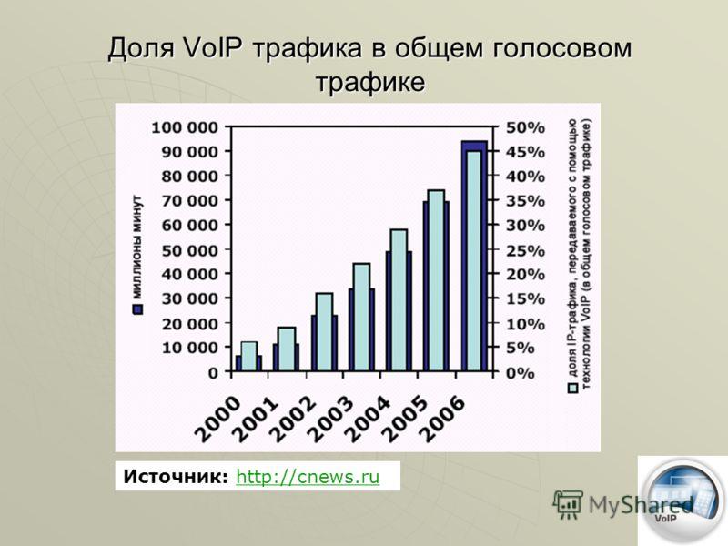 Доля VoIP трафика в общем голосовом трафике Источник: http://cnews.ruhttp://cnews.ru