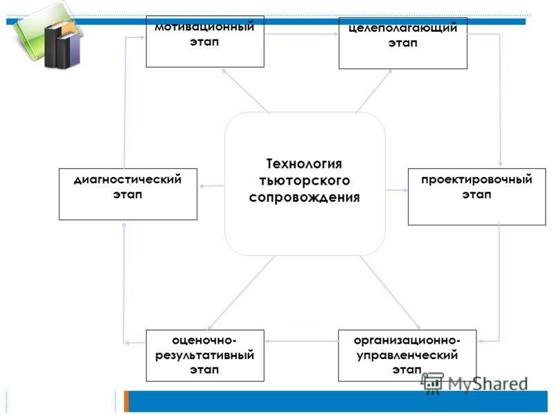 диагностический этап мотивационный этап оценочно- результативный этап целеполагающий этап проектировочный этап организационно- управленческий этап Технология тьюторского сопровождения