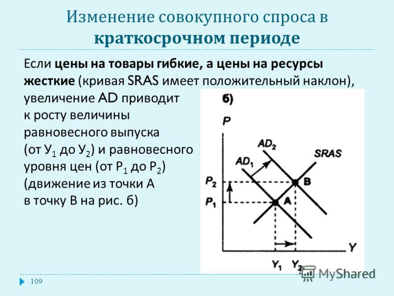 Изменение совокупного спроса в краткосрочном периоде Если цены на товары гибкие, а цены на ресурсы жесткие ( кривая SRAS имеет положительный наклон ), увеличение AD приводит к росту величины равновесного выпуска ( от У 1 до У 2 ) и равновесного уровн