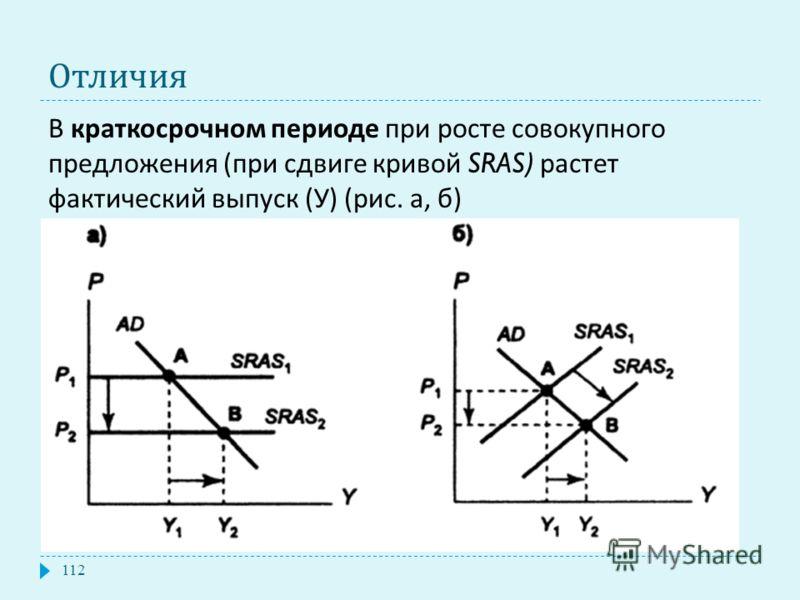 Отличия В краткосрочном периоде при росте совокупного предложения ( при сдвиге кривой SRAS) растет фактический выпуск ( У ) ( рис. а, б ) 112
