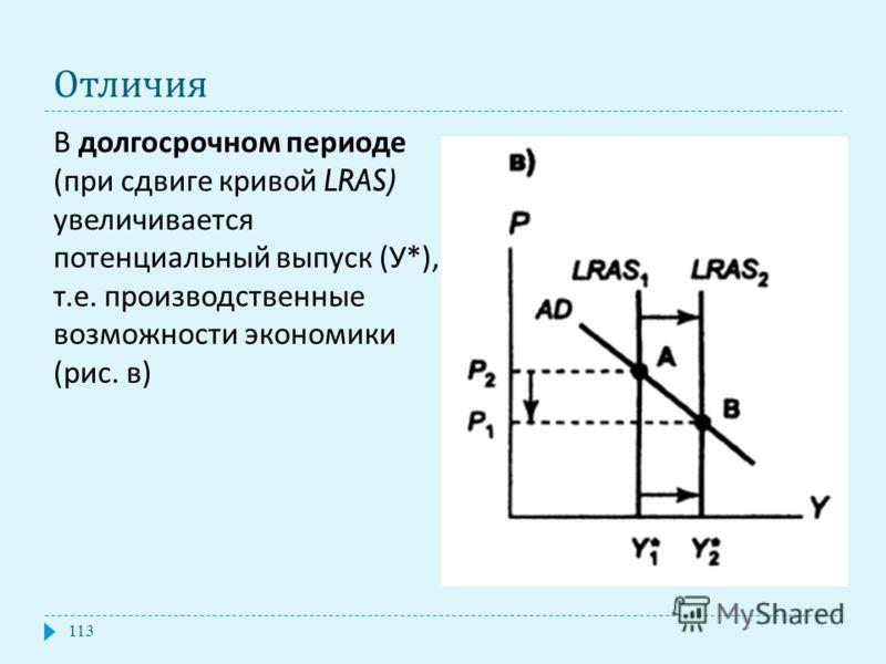 Отличия В долгосрочном периоде ( при сдвиге кривой LRAS) увеличивается потенциальный выпуск ( У *), т. е. производственные возможности экономики ( рис. в ) 113