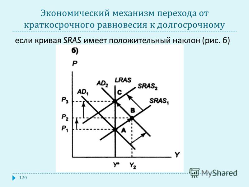 Экономический механизм перехода от краткосрочного равновесия к долгосрочному если кривая SRAS имеет положительный наклон ( рис. б ) 120
