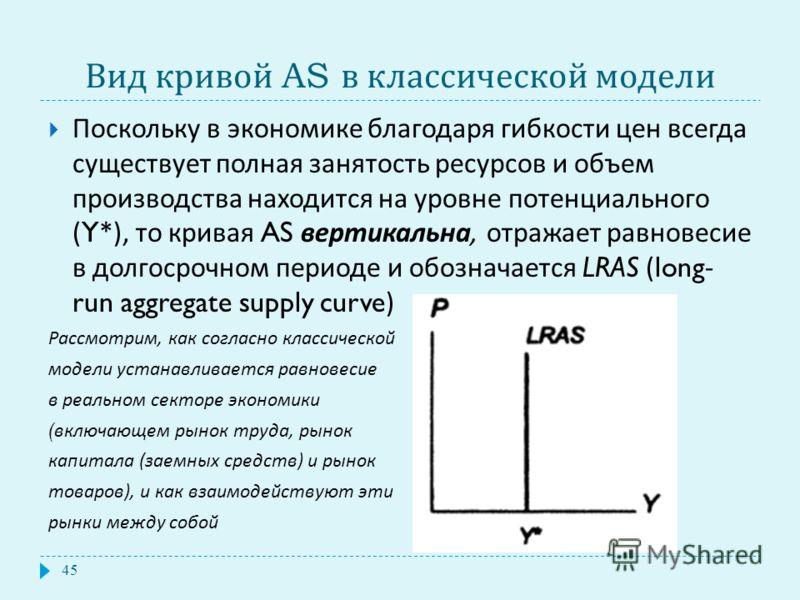 Вид кривой AS в классической модели Поскольку в экономике благодаря гибкости цен всегда существует полная занятость ресурсов и объем производства находится на уровне потенциального (Y*), то кривая AS вертикальна, отражает равновесие в долгосрочном пе