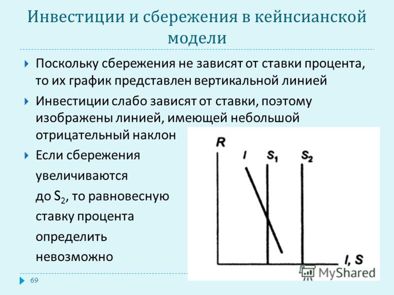 Инвестиции и сбережения в кейнсианской модели Поскольку сбережения не зависят от ставки процента, то их график представлен вертикальной линией Инвестиции слабо зависят от ставки, поэтому изображены линией, имеющей небольшой отрицательный наклон Если