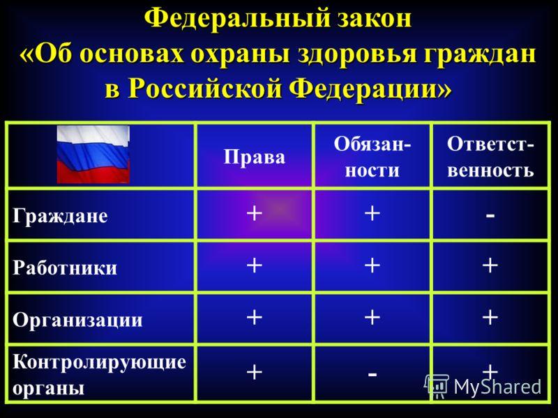 Федеральный закон «Об основах охраны здоровья граждан в Российской Федерации» Права Обязан- ности Ответст- венность Граждане ++- Работники +++ Организации +++ Контролирующие органы +-+