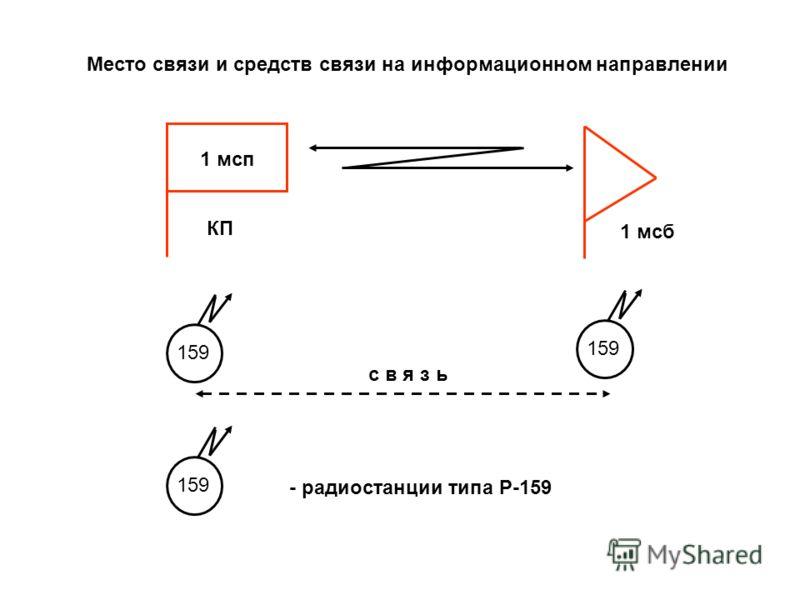 Порядок регистрации радиоэлектронных средств