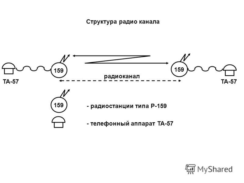 Структура радиостанции и ее оборудование  Студопедия