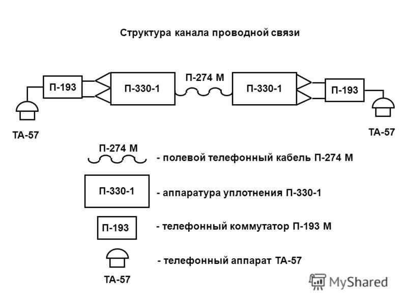 П-274 М Структура канала проводной связи П-330-1 П-193 ТА-57 - телефонный аппарат ТА-57 П-193 - телефонный коммутатор П-193 М П-330-1 - аппаратура уплотнения П-330-1 ТА-57 П-274 М - полевой телефонный кабель П-274 М