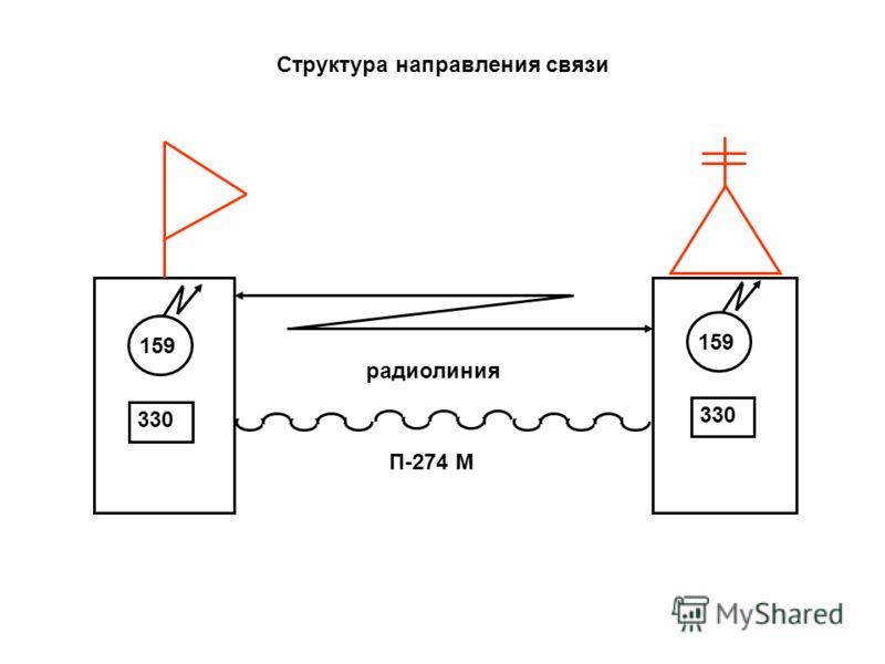 радиолиния П-274 М 159 330 Структура направления связи 330