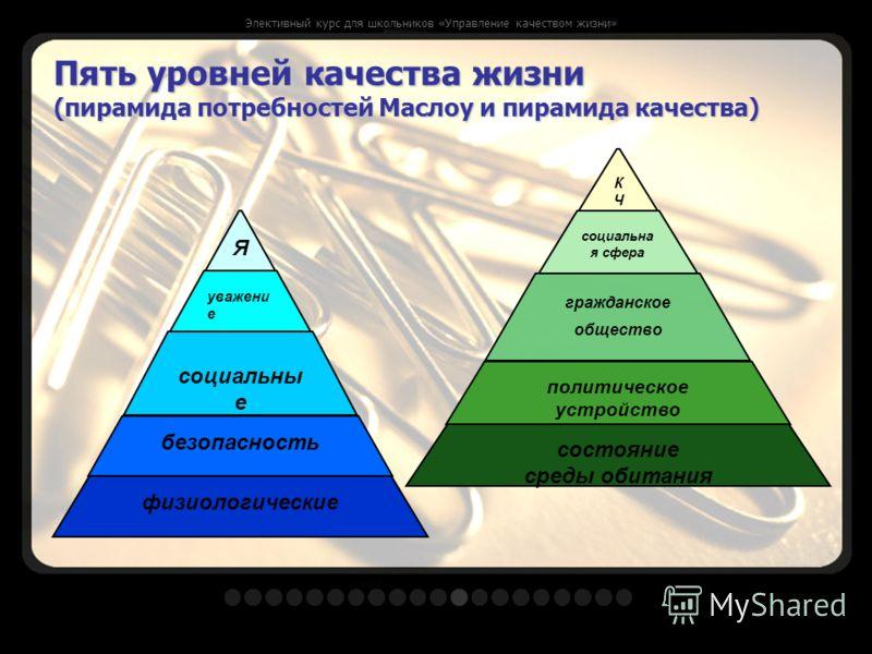 Пять уровней качества жизни (пирамида потребностей Маслоу и пирамида качества) физиологические безопасность социальны е уважени е Я состояние среды обитания политическое устройство гражданское общество социальна я сфера КЧКЧ Элективный курс для школь