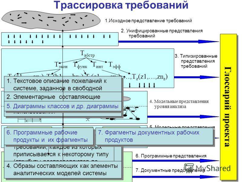 4 5. Модельные представления уровня конструирования 7. Документные представления 6. Программные представления 3. Типизированные представления требований Глоссарий проекта Т абстр Т экон Т функ Т инт Т эфф Т a (a1,…,an a ), Т b (b1,…,bn b ),Т c (c1,…,