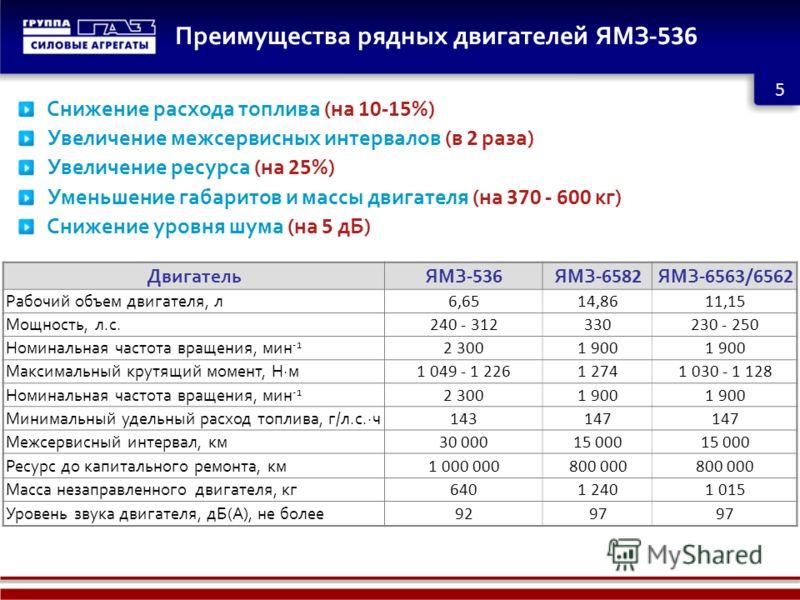 5 Преимущества рядных двигателей ЯМЗ -536 ДвигательЯМЗ -536 ЯМЗ -6582 ЯМЗ -6563/6562 Рабочий объем двигателя, л 6,6514,8611,15 Мощность, л.с. 240 - 312330230 - 250 Номинальная частота вращения, мин -1 2 3001 900 Максимальный крутящий момент, Н·м 1 04
