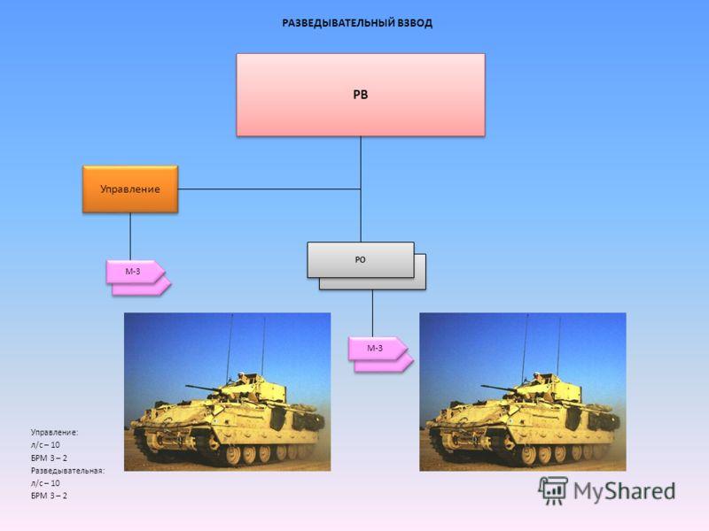 М-3 РАЗВЕДЫВАТЕЛЬНЫЙ ВЗВОД Управление: л/с – 10 БРМ 3 – 2 Разведывательная: л/с – 10 БРМ 3 – 2 РВ Управление РО М-3