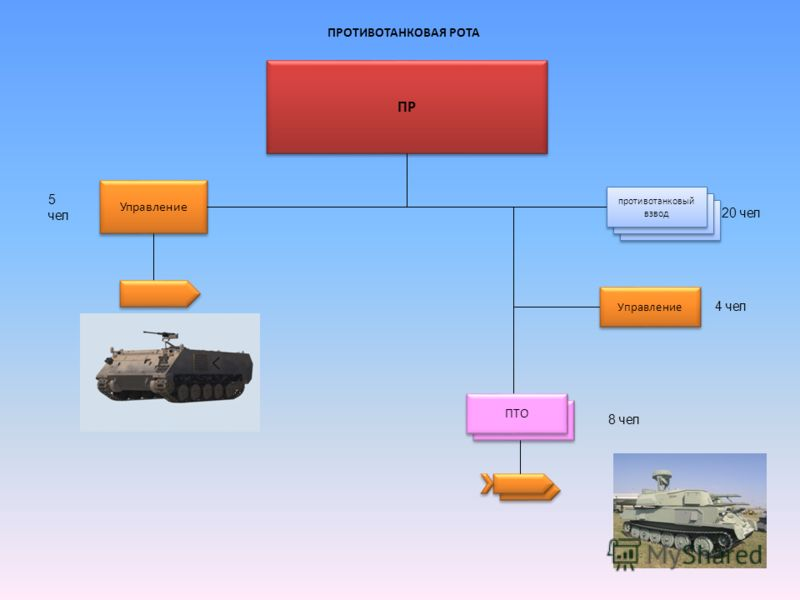 ПРОТИВОТАНКОВАЯ РОТА ПР Управление противотанковый взвод Управление ПТО 5 чел 20 чел 8 чел 4 чел