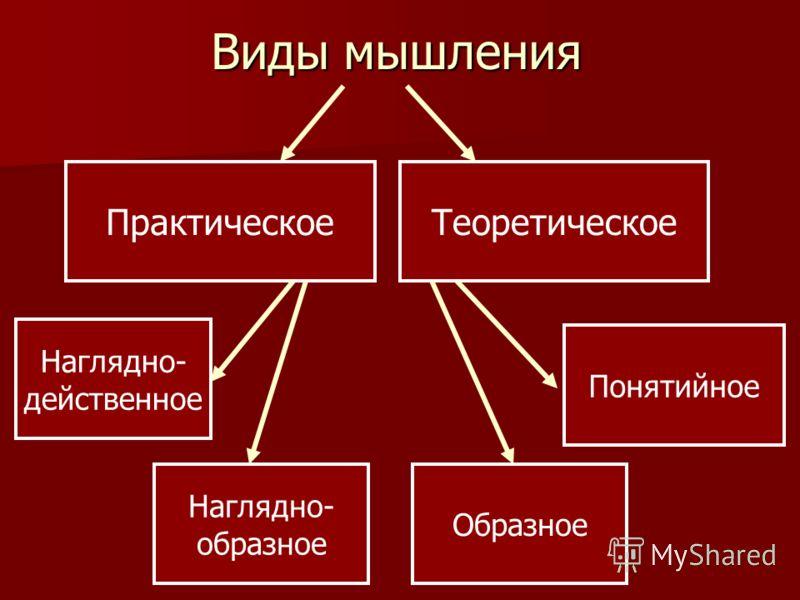 Виды мышления Наглядно- действенное Наглядно- образное Образное Понятийное ПрактическоеТеоретическое