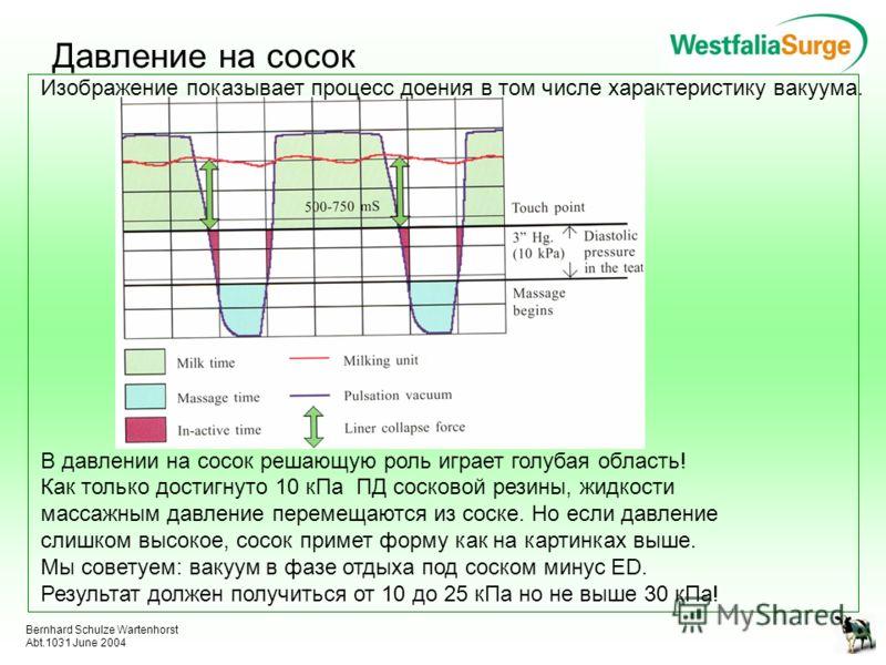 Bernhard Schulze Wartenhorst Abt.1031 June 2004 Давление на сосок Изображение показывает процесс доения в том числе характеристику вакуума. В давлении на сосок решающую роль играет голубая область! Как только достигнуто 10 кПа ПД сосковой резины, жид