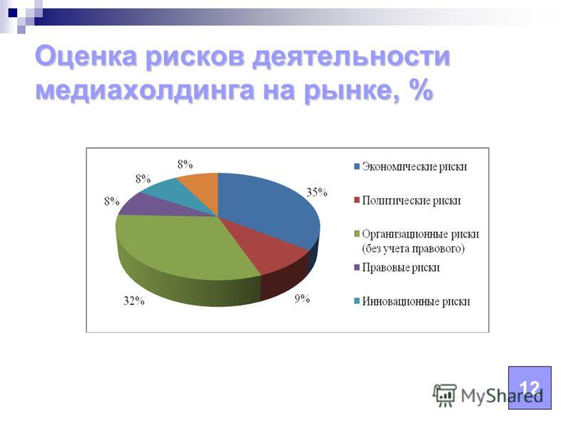 Оценка рисков деятельности медиахолдинга на рынке, % 12