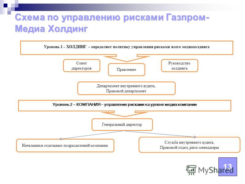 Схема по управлению рисками Газпром- Медиа Холдинг 13 Совет директоров Уровень 2 – КОМПАНИЯ – управление рисками на уровне медиа компании Генеральный директор Начальники отдельных подразделений компании Правление Руководство холдинга Департамент внут