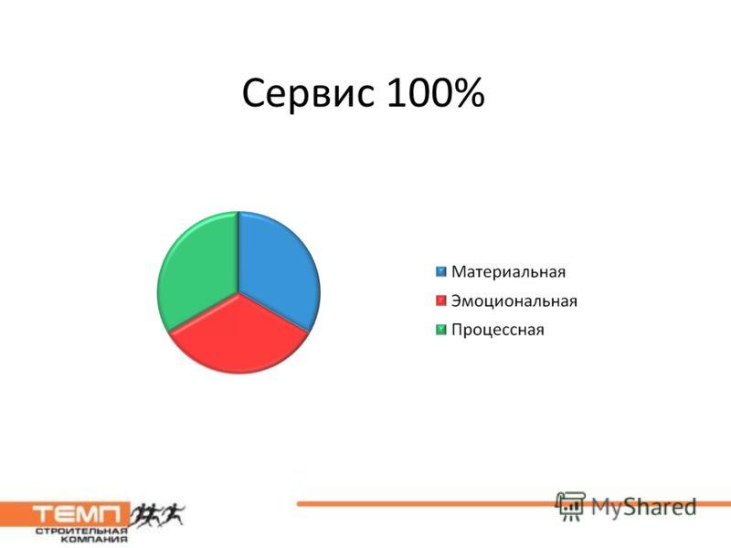 Сервис 100%
