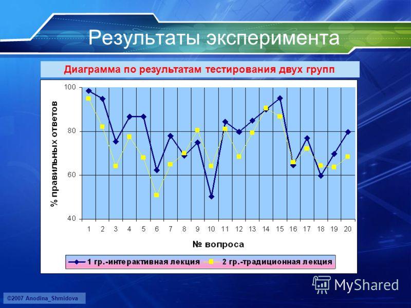 ©2007 Anodina_Shmidova Результаты эксперимента Диаграмма по результатам тестирования двух групп
