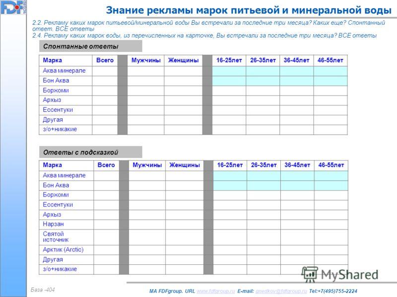 Знание рекламы марок питьевой и минеральной воды MA FDFgroup. URL www.fdfgroup.ru E-mail: gnedkov@fdfgroup.ru Tel:+7(495)755-2224www.fdfgroup.rugnedkov@fdfgroup.ru 2.2. Рекламу каких марок питьевой/минеральной воды Вы встречали за последние три месяц