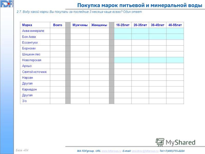 Покупка марок питьевой и минеральной воды MA FDFgroup. URL www.fdfgroup.ru E-mail: gnedkov@fdfgroup.ru Tel:+7(495)755-2224www.fdfgroup.rugnedkov@fdfgroup.ru 2.7. Воду какой марки Вы покупали за последние 3 месяца чаще всего? Один ответ База -404 Марк