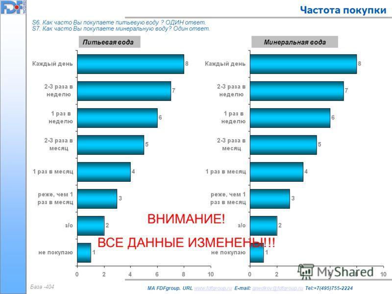 Частота покупки MA FDFgroup. URL www.fdfgroup.ru E-mail: gnedkov@fdfgroup.ru Tel:+7(495)755-2224www.fdfgroup.rugnedkov@fdfgroup.ru База -404 S6. Как часто Вы покупаете питьевую воду ? ОДИН ответ. S7. Как часто Вы покупаете минеральную воду? Один отве