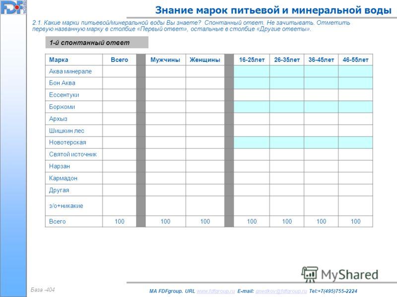 Знание марок питьевой и минеральной воды MA FDFgroup. URL www.fdfgroup.ru E-mail: gnedkov@fdfgroup.ru Tel:+7(495)755-2224www.fdfgroup.rugnedkov@fdfgroup.ru 2.1. Какие марки питьевой/минеральной воды Вы знаете? Спонтанный ответ. Не зачитывать. Отметит