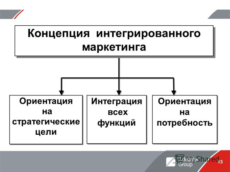 13 Ориентация на стратегические цели Ориентация на стратегические цели Интеграция всех функций Интеграция всех функций Ориентация на потребность Ориентация на потребность Концепция интегрированного маркетинга