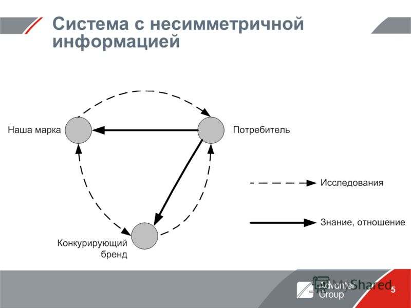 5 Система с несимметричной информацией
