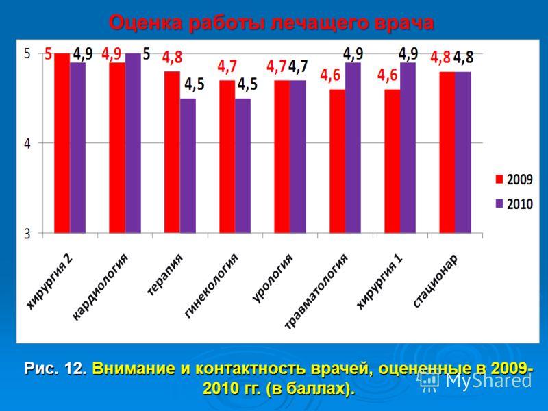 Рис. 12. Внимание и контактность врачей, оцененные в 2009- 2010 гг. (в баллах). Оценка работы лечащего врача
