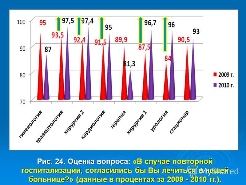 Рис. 24. Оценка вопроса: «В случае повторной госпитализации, согласились бы Вы лечиться в нашей больнице?» (данные в процентах за 2009 - 2010 гг.).