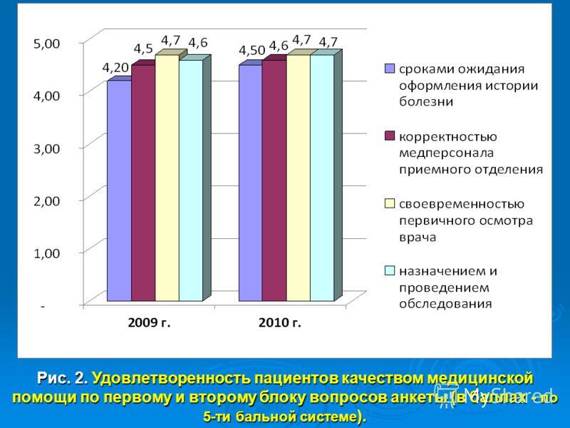 % 94 Рис. 2. Удовлетворенность пациентов качеством медицинской помощи по первому и второму блоку вопросов анкеты (в баллах - по 5-ти бальной системе ).