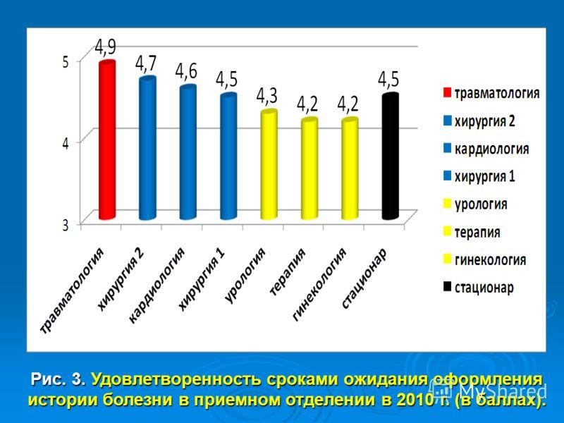 Рис. 3. Удовлетворенность сроками ожидания оформления истории болезни в приемном отделении в 2010 г. (в баллах).
