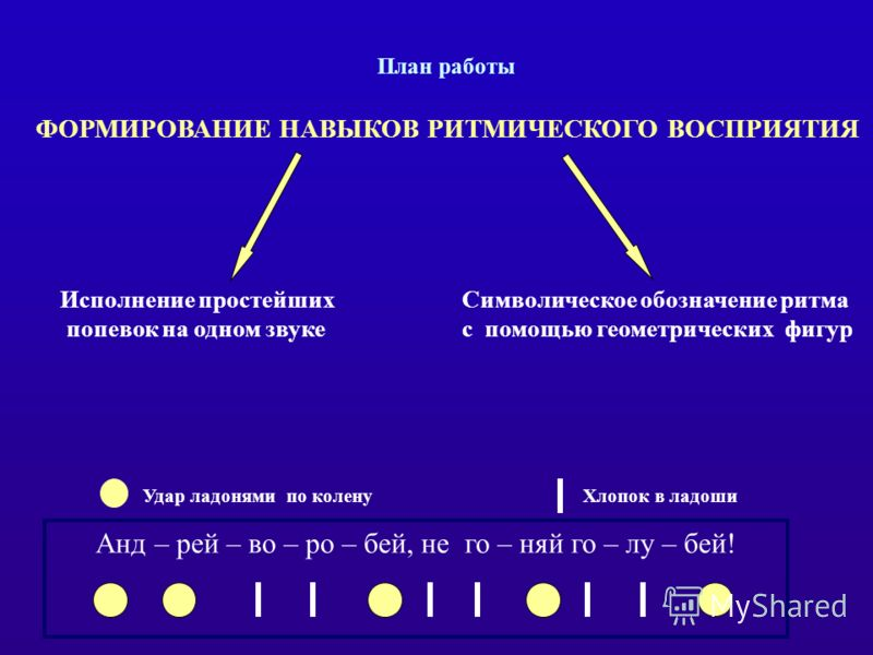 План работы Анд – рей – во – ро – бей, не го – няй го – лу – бей! Удар ладонями по коленуХлопок в ладоши Исполнение простейших попевок на одном звуке Символическое обозначение ритма с помощью геометрических фигур ФОРМИРОВАНИЕ НАВЫКОВ РИТМИЧЕСКОГО ВОС