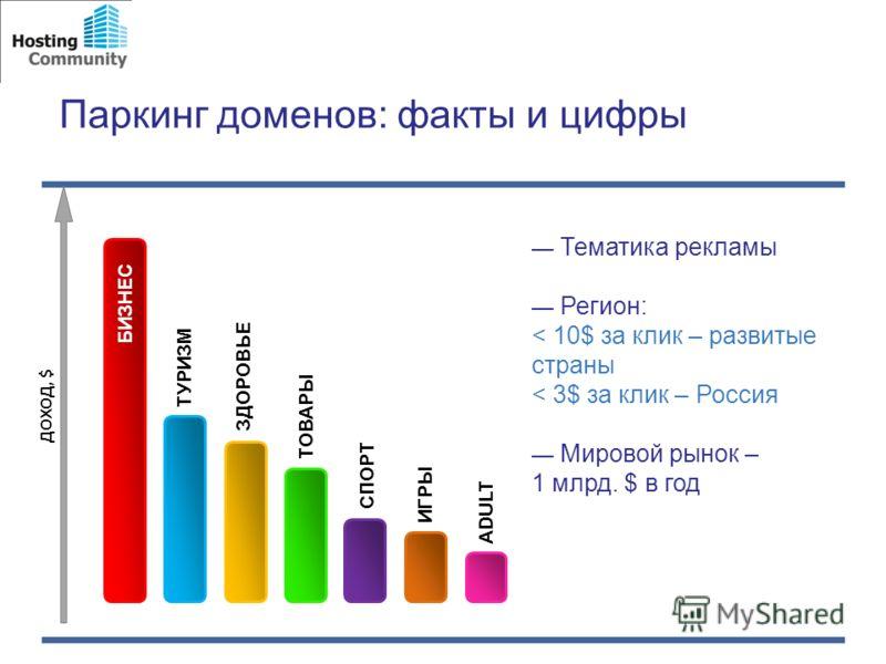 Паркинг доменов: факты и цифры БИЗНЕС ТУРИЗМ ЗДОРОВЬЕ ТОВАРЫ СПОРТ ИГРЫ ADULT ДОХОД, $ Тематика рекламы Регион: < 10$ за клик – развитые страны < 3$ за клик – Россия Мировой рынок – 1 млрд. $ в год