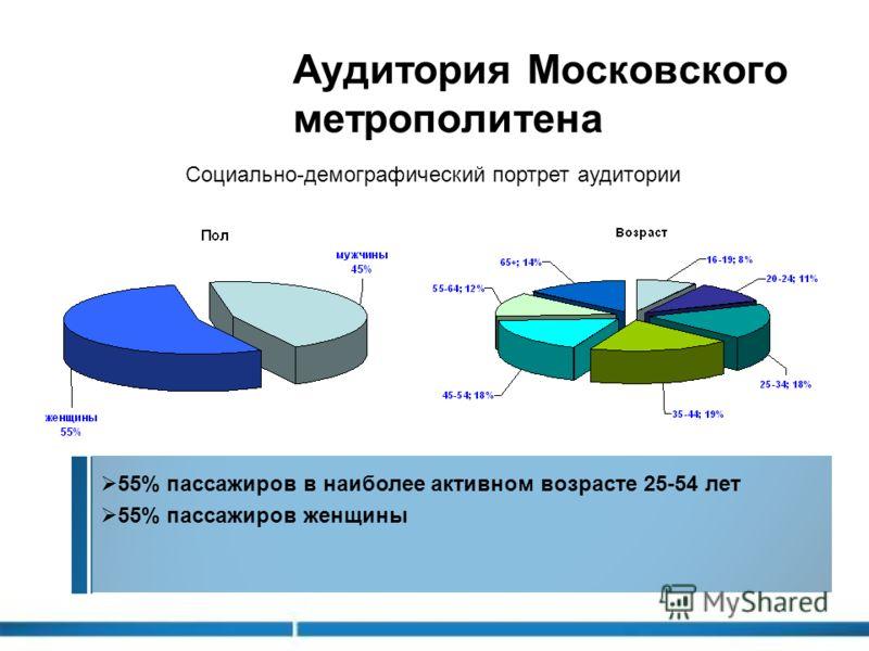 55% пассажиров в наиболее активном возрасте 25-54 лет 55% пассажиров женщины Аудитория Московского метрополитена Социально-демографический портрет аудитории