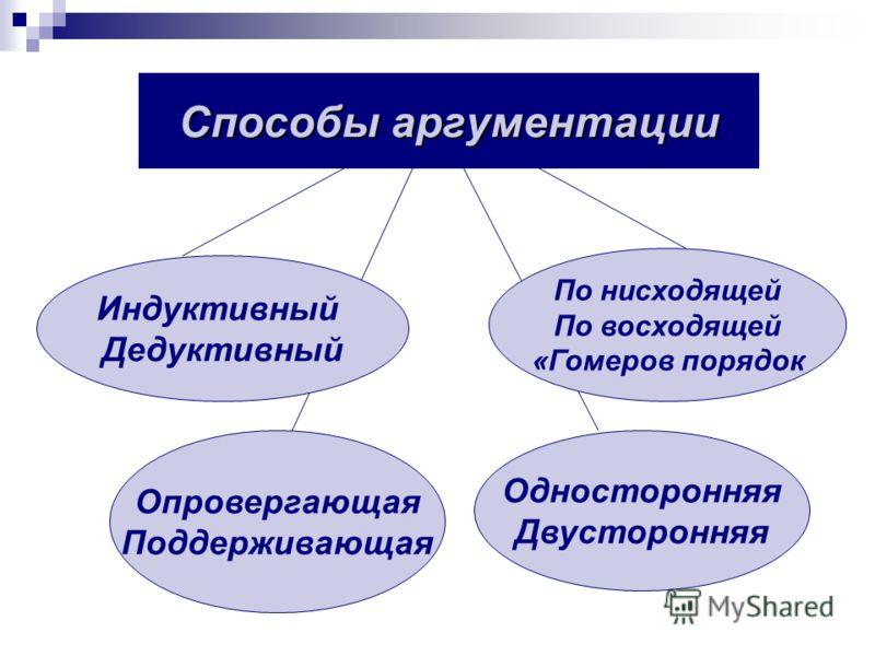 Индуктивный Дедуктивный Способы аргументации Опровергающая Поддерживающая Односторонняя Двусторонняя По нисходящей По восходящей «Гомеров порядок