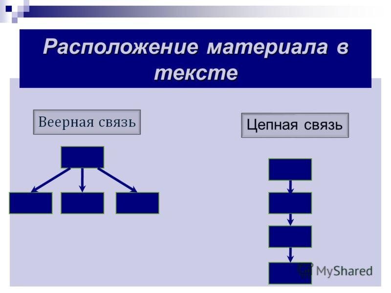 Цепная связь Расположение материала в тексте