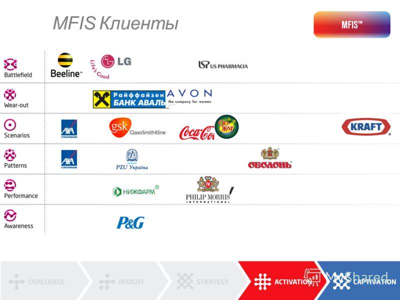 MFIS Клиенты