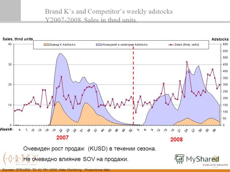 Sourses: GFK-USM, TA: All 18+; UMM; Adex Monitoring, Клиентские data Brand Ks and Competitors weekly adstocks Y2007-2008. Sales in thnd units. 2007 2008 Очевиден рост продаж (KUSD) в течении сезона. Не очевидно влияние SOV на продажи. Week# Adstocks