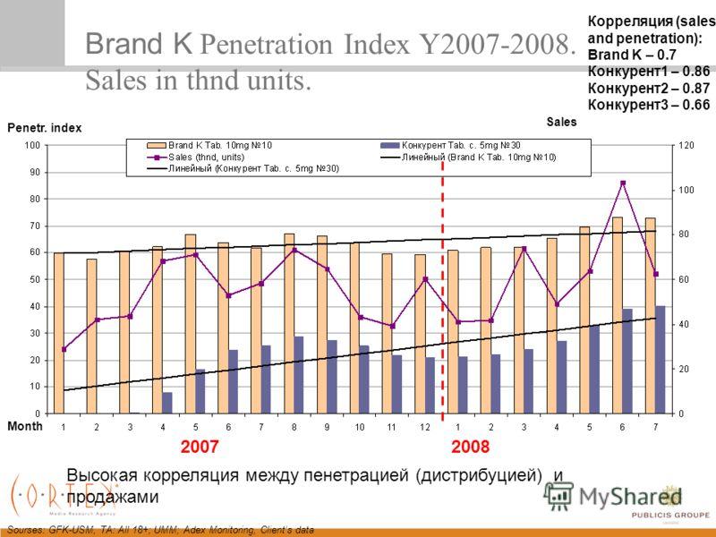 Sourses: GFK-USM, TA: All 18+; UMM; Adex Monitoring, Clients data Brand K Penetration Index Y2007-2008. Sales in thnd units. 20072008 Month Sales Penetr. index Высокая корреляция между пенетрацией (дистрибуцией) и продажами Корреляция (sales and pene