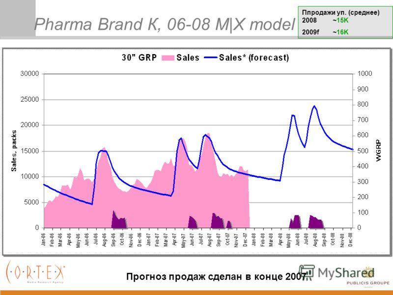 Pharma Brand К, 06-08 M|X model Ппродажи уп. (среднее) 2008 ~15K 2009f ~16K Прогноз продаж сделан в конце 2007