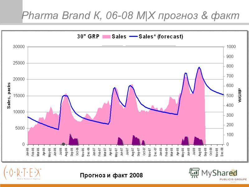 Pharma Brand К, 06-08 M|X прогноз & факт Прогноз и факт 2008